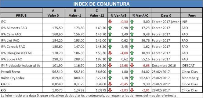 Obe9 indicadors